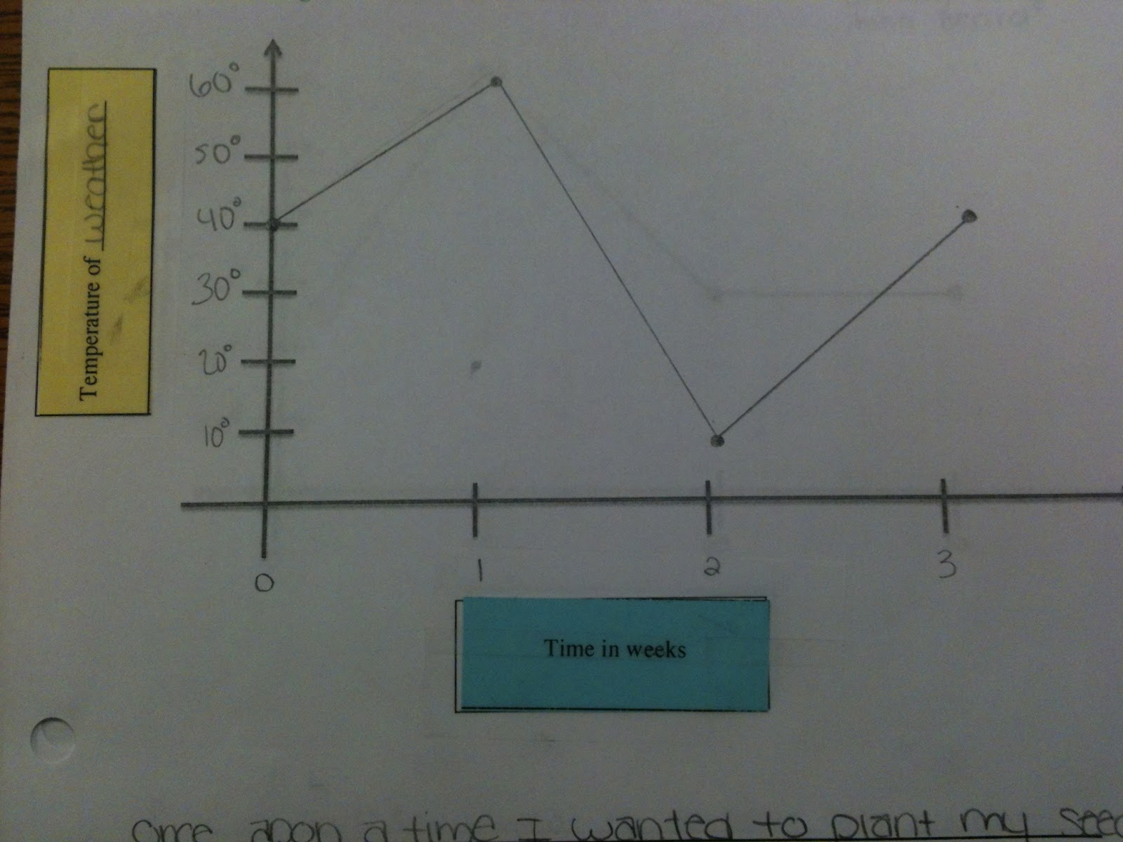 Simplifying Radicals Graphing A Story