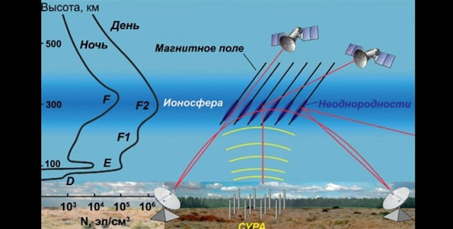 This is the ionosphere sounding layout (Russian language picture). Credit: Kazan Federal University