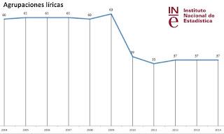 Evolución del número de agrupaciones líricas en España. Fuente: INE