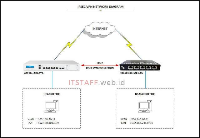 Network Diagram IPsec VPN Site-to-Site Antara Sophos dan Mikrotik - ITSTAFF.web.id