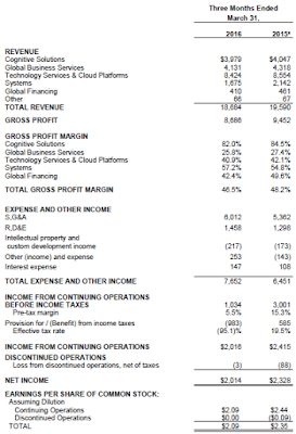 IBM, Q1, 2016, financial statement