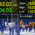 Japanese Stocks lower as yen Jumps against Dollar