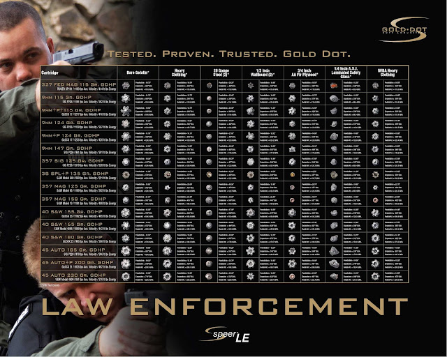 Speer Gold Dart Law Enforcement  Ammo Chart