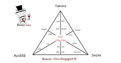 blog Beaux-Vins equilibre vin reconnaitre bon mauvais vin