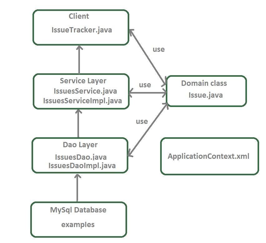 Java journal spring jdbc integration example using for Jdbc template in spring