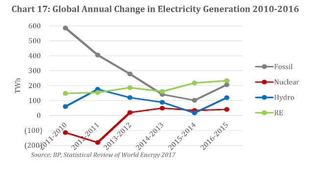 Global Annual Change in Electricity Generation 2010-2016
