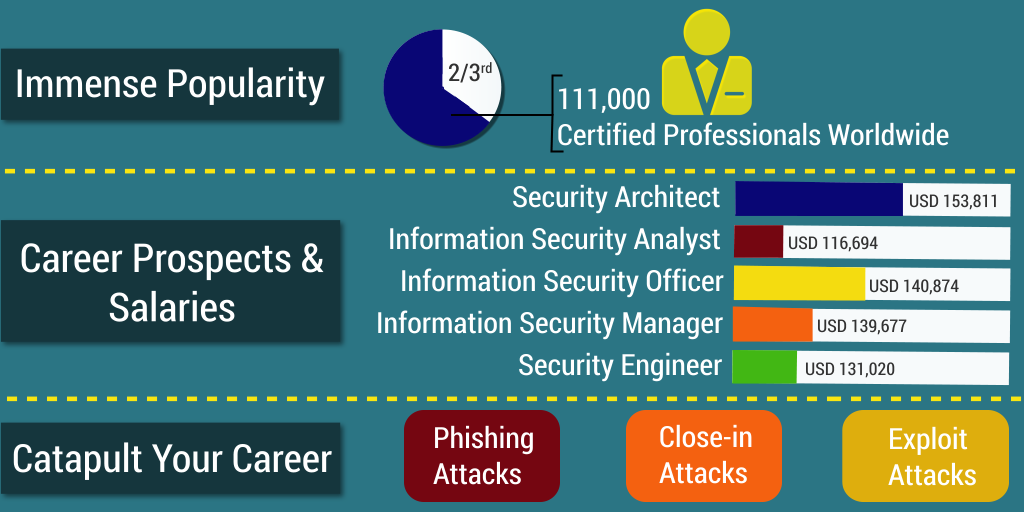 Check Out The 3 Reasons You Should Go For Cissp Certification