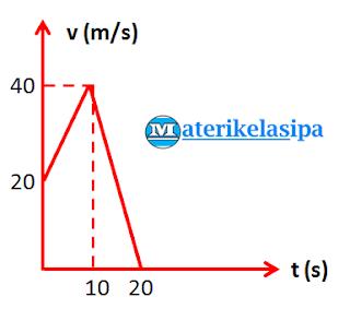 Contoh soal grafik hubungan antara kecepatan dengan waktu