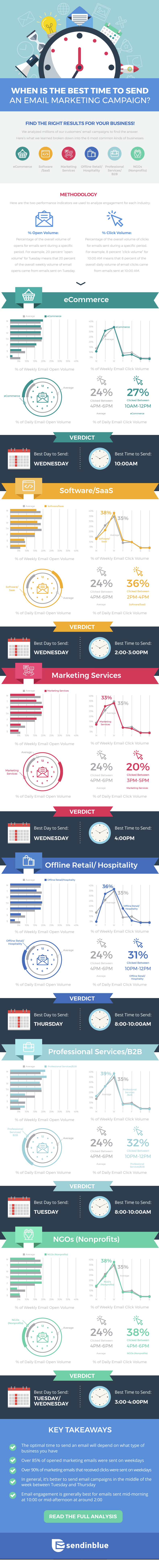 When is the Best Time to Send an Email Marketing Campaign - #Infographic