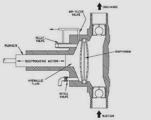 Pumps Classifications And Qurayyah