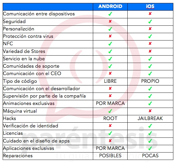 comparacion-android-vs-apple