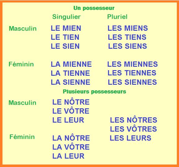 Blog de franc s de la e s o a1 les pronoms possessifs for Portent en espanol