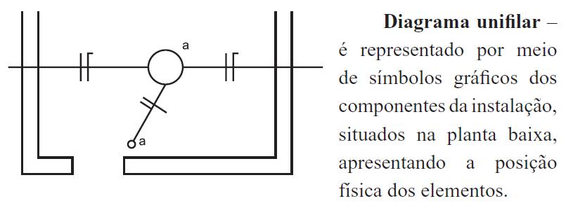 Circuito Unifilar : Portal do eletricista diferenças entre diagramas unifilar