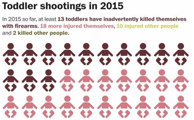 toddler-involved-shootings-2015-USA