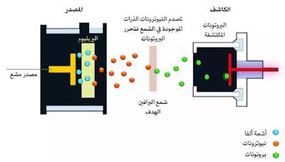 قصة اكتشاف النيوترون على العالم شادويك