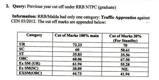 RRB malda previous year cut off, Railway Malda 03/2012 cut off Marks