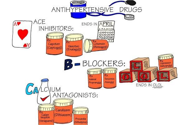 Interaksi Obat Antihipertensi yang harus diperhatikan