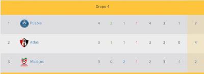 El Atlas le gana al Puebla en Copa MX