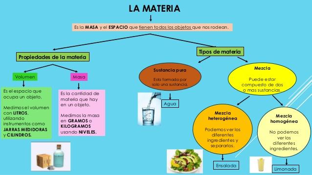 Resultado de imagen de materia y energia 6° primaria