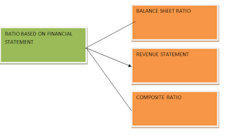 Classification of Ratio on The Basics of The Financial Statement