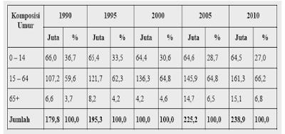 Pengertian Bonus Demografi Kependudukan dan Peningkatannya Dalam Mensejahterakan Masyarakat