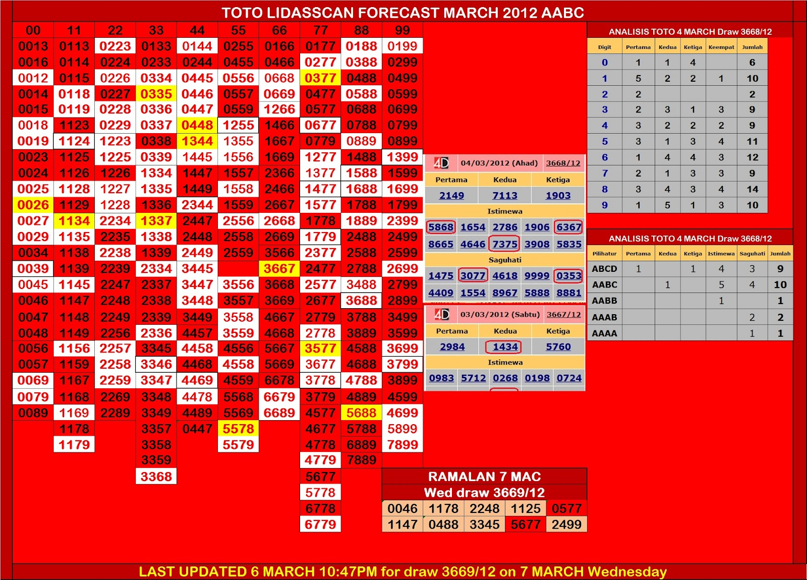 FORECAST LIDASSCAN: TOTO & MAGNUM 7 March