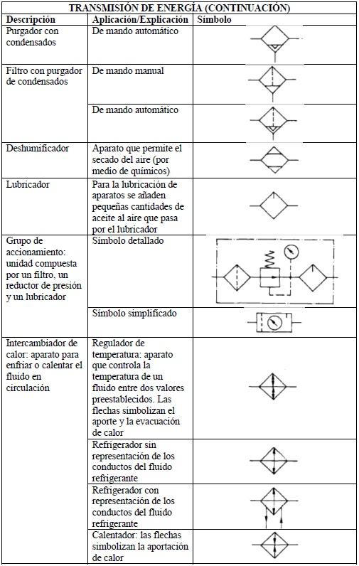Simbologia de lubricacion