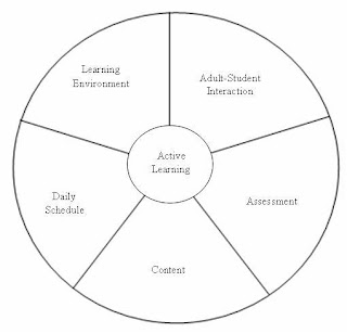 Psicologia do Desenvolvimento: Filosofia High/Scope