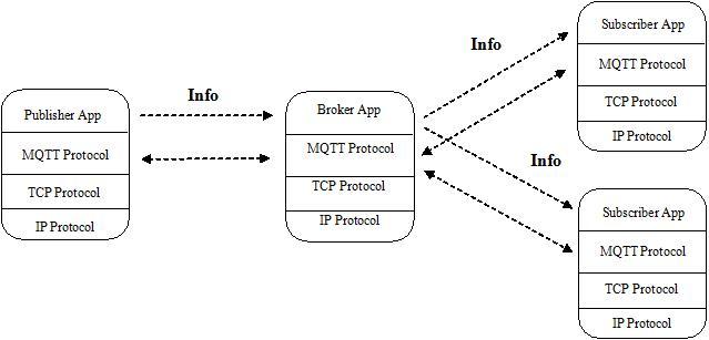 M2M Cloud: Understand MQTT protocol internal (updating...)
