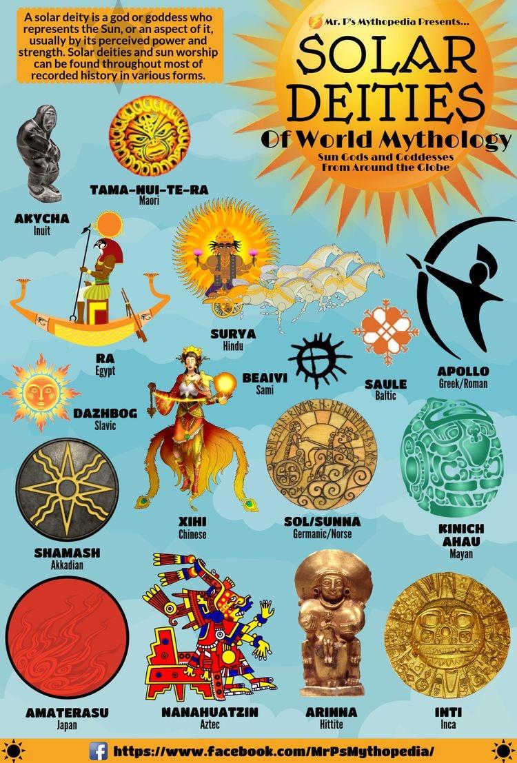 Divindades Solares da Mitologia Mundial