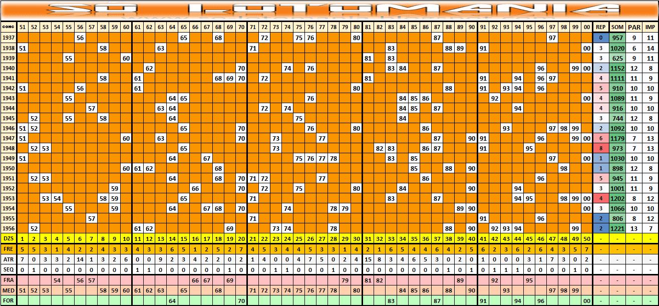 Estatísticas Lotomania 1957 Análises Das Dezenas