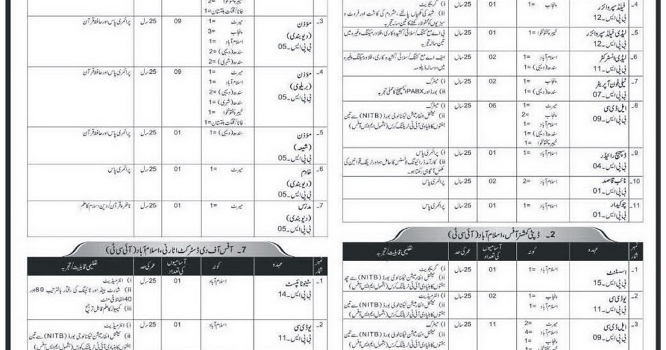 230+ Jobs in Federal Govt Capital Territory ICT Jobs in
