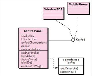 Interface Design Elements