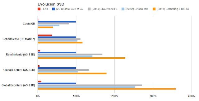 Comparativa HDD y evolución SSD - Samsung 840 Pro