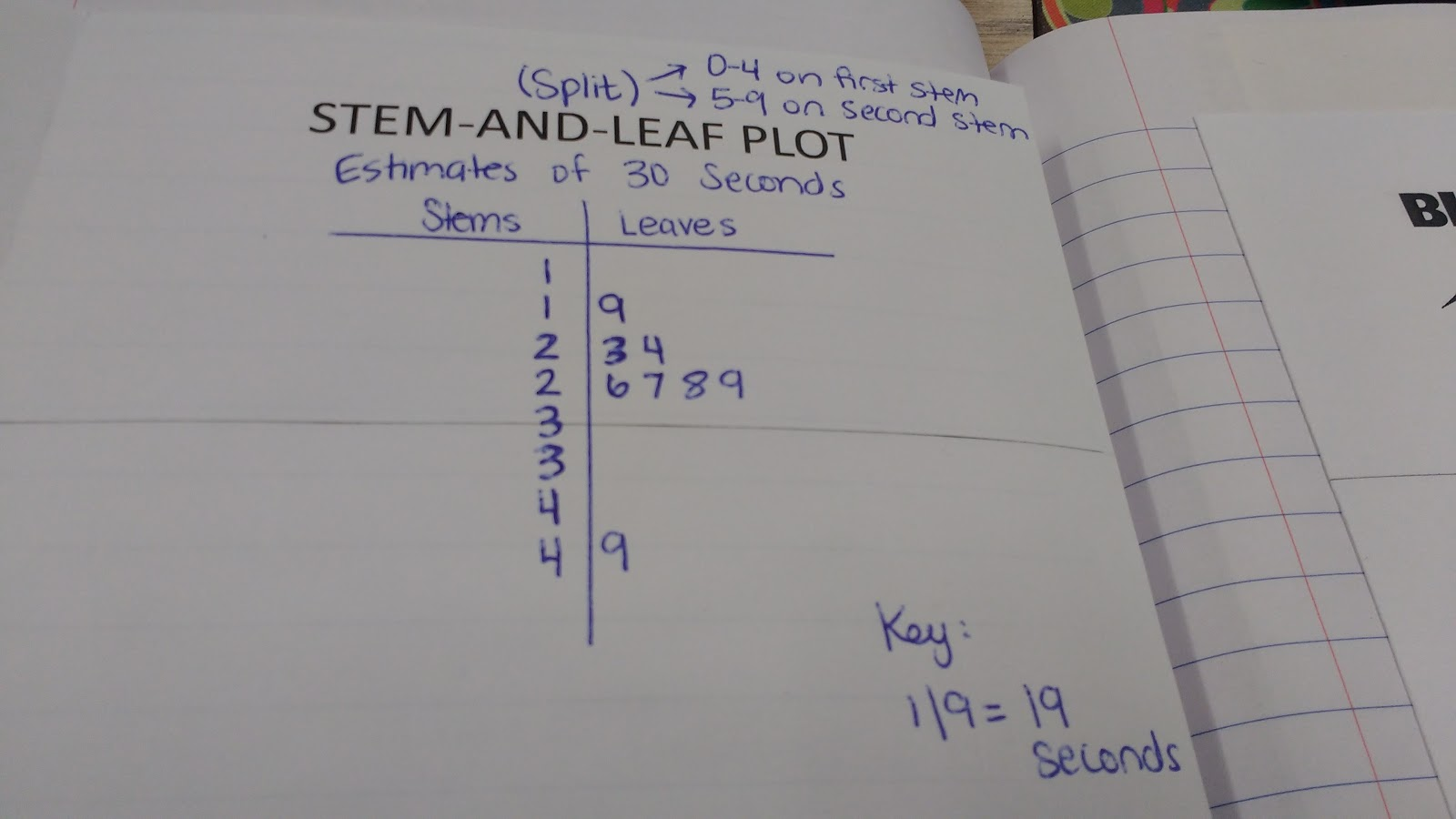 Since our data was so close together, my students and I chose to make a  split stem-and-leaf plot. Originally, I thought my students would be really  opposed ...