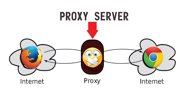 US Proxy List - Free Proxy List