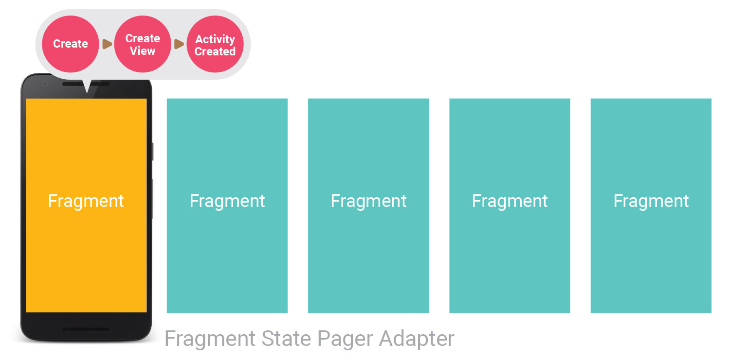 State pageradapter android