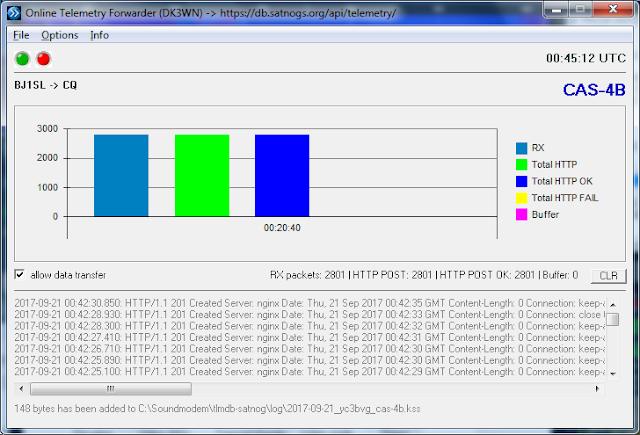 DK3WN Telemetry Forwarder