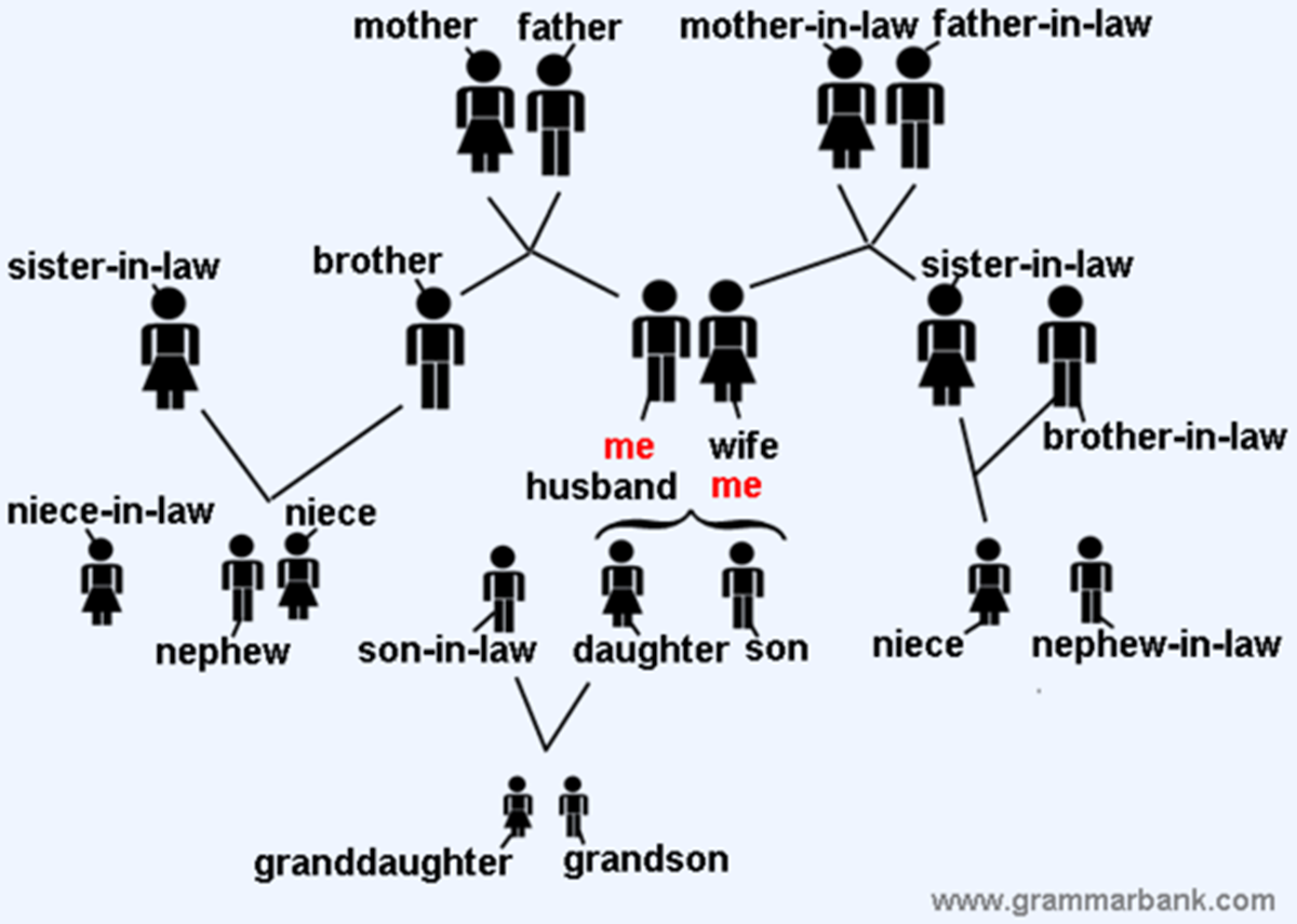 Click on: THE SIMPSON'S FAMILY (Family members vocabulary)