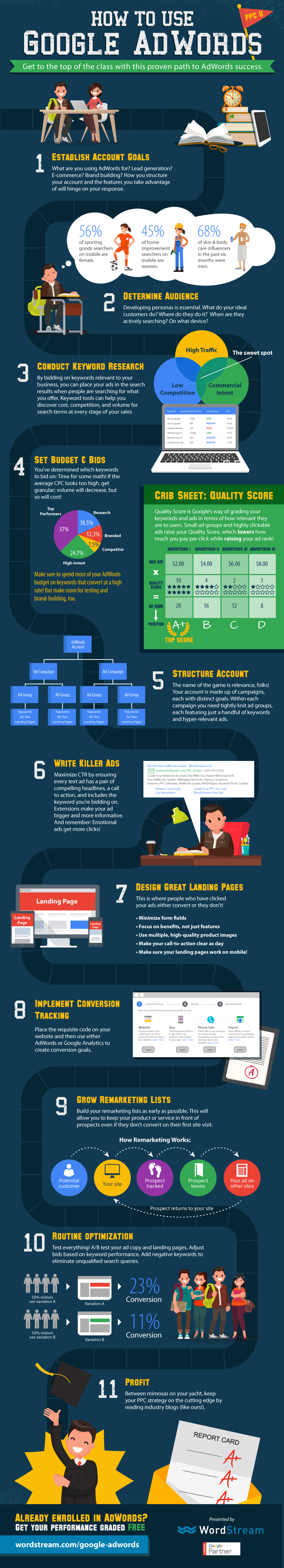 How to Use Google AdWords - #Infographic