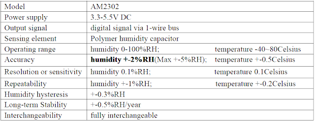 DHT22 Characteristics