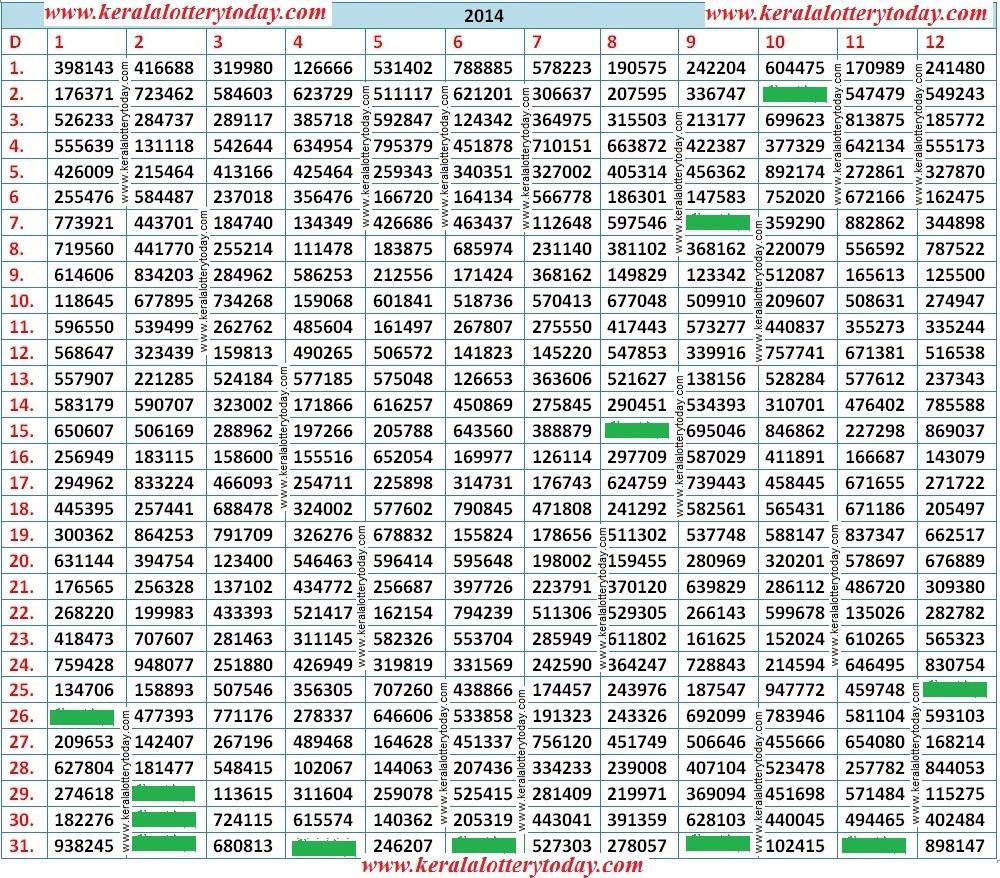 Kerala lottery weekly chart  download