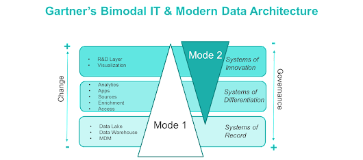 A Bimodal Approach to Modern Data Architecture