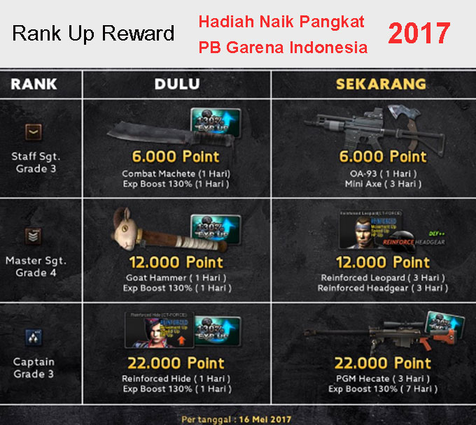 Hadiah Bonus Naik Pangkat PB Garena Terbaru 2017