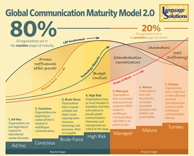 Global Communication Maturation Model (GCMM)