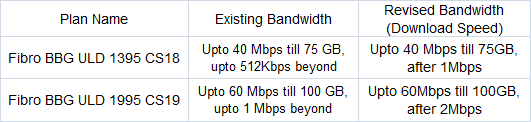 BSNL Bangalore 60Mbps Fibernet plans revised tariff