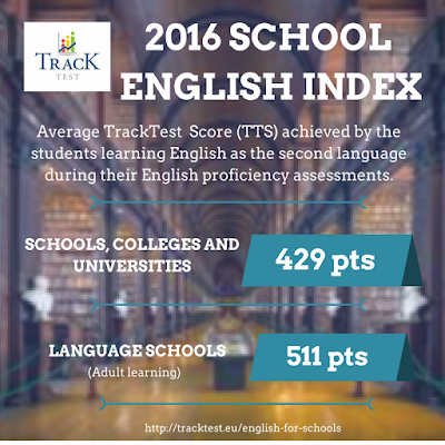 English proficiency in schools