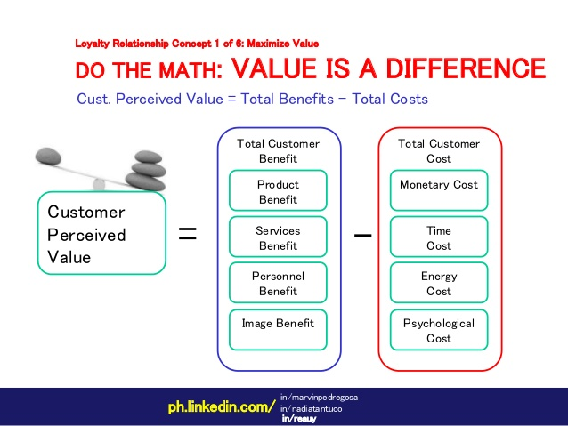 customer perceived value and relationship marketing images