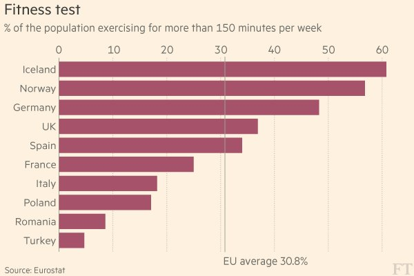 chart europe exercise rates country