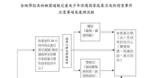 池東國小訓導組 (關於 Abao): 教育部兒少保護課程-兒少保護缺你不可!(流程圖)